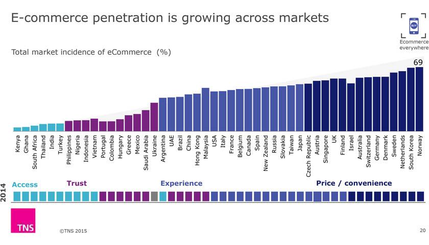 ehandel-vokser-globalt