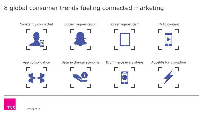 globale-digitale-trender-markedsforing
