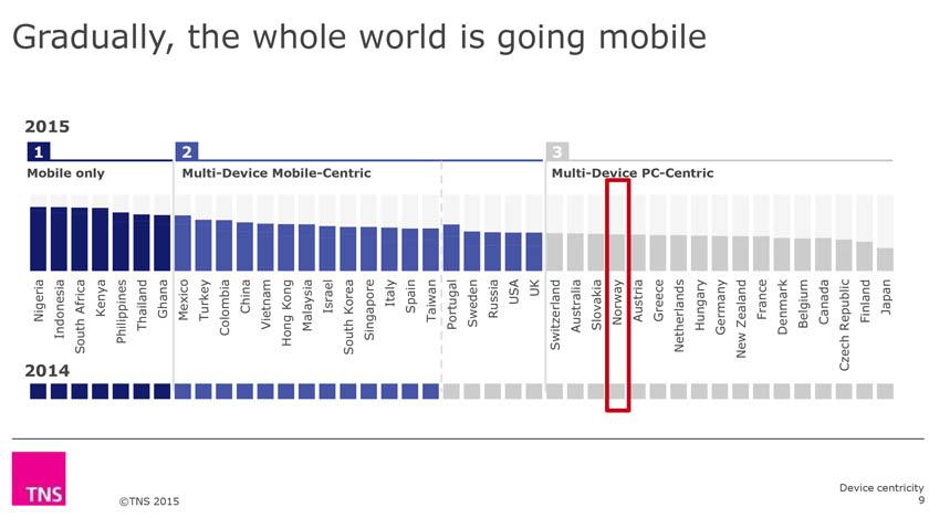 hele-verden-bruker-mobil