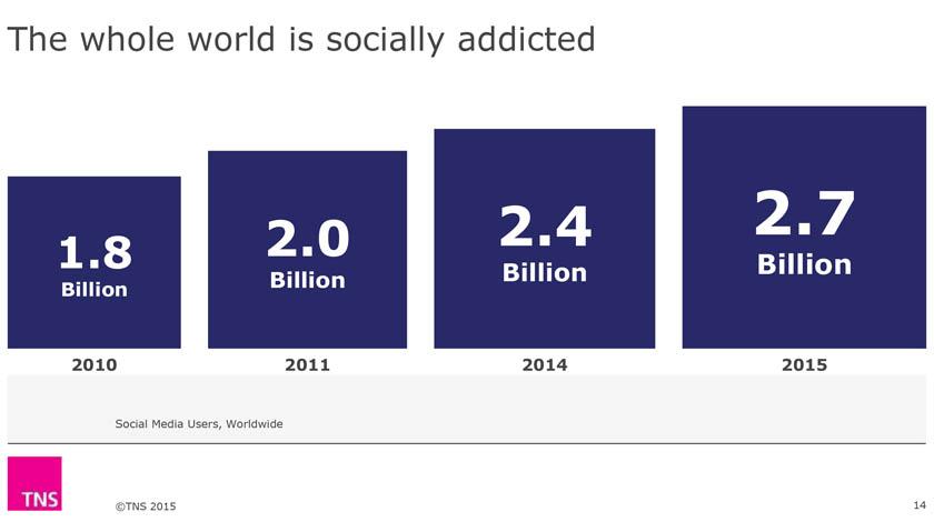 hele-verden-sosialt-avhengig