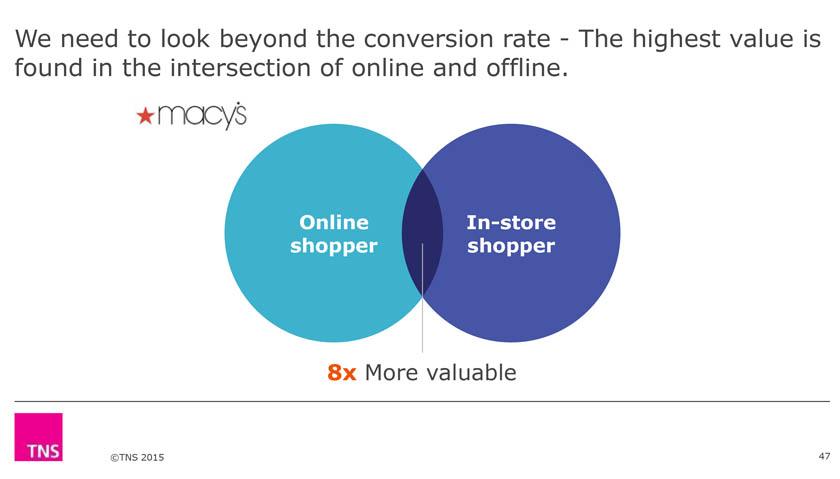 mest-verdi-online-offline